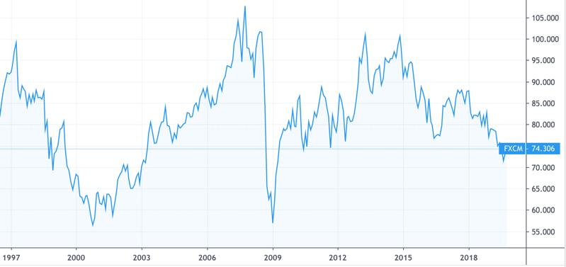 豪ドル円の過去の値動き推移