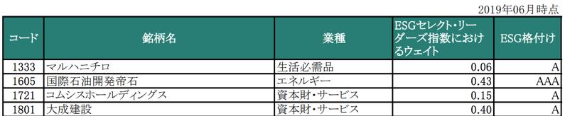 MSCIジャパンESG指数