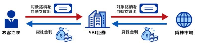 sbiの貸株の仕組み