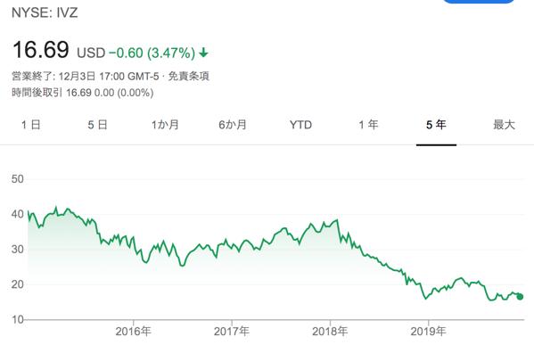 インベスコのチャート