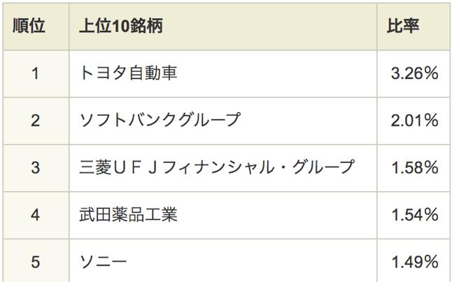 topixで日本株に分散投資