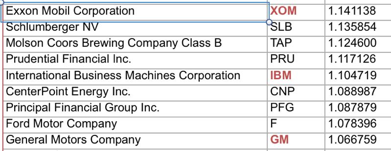 xom、ibm、gmは高配当株
