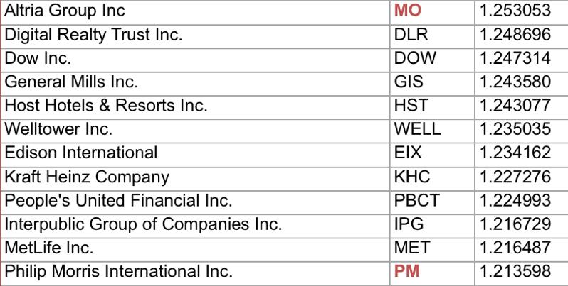 mo、PMで配当投資