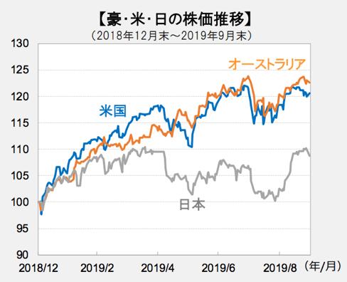 米国・豪州・日本株の比較