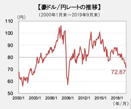 豪ドル円の値動き・レート