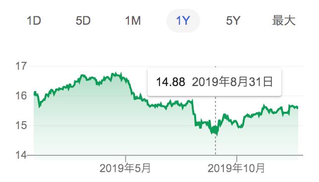 人民元/円のチャート