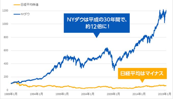 米国株の伸び