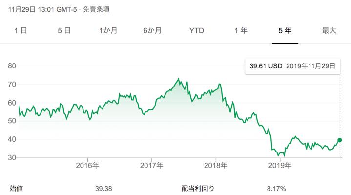 米国株btiの株価