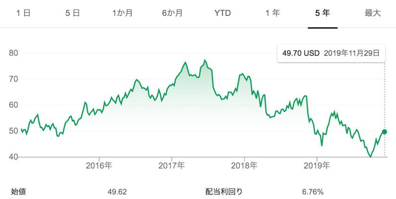 米国株moのチャート