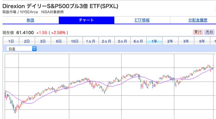 S&P500ブル3倍 ETF(SPXL)