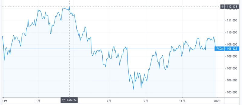 2019年の米ドル円の動き