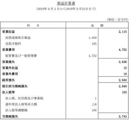 コインチェック社の損益計算書