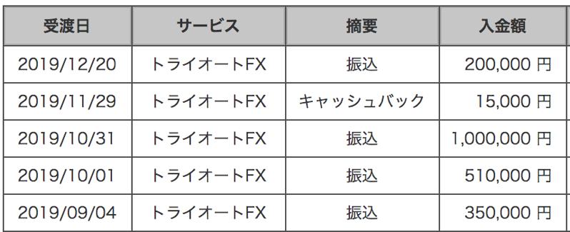 トライオートFXの入金額