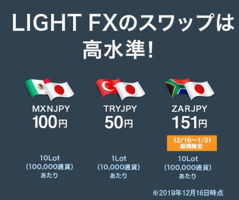 LIGHT FXのスワップポイント