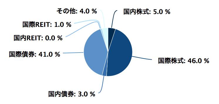 世界経済インデックスの資産