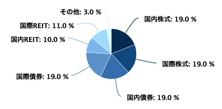 sbi資産設計のポートフォリオ