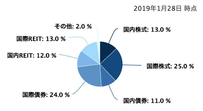 バランス型投信の資産比率