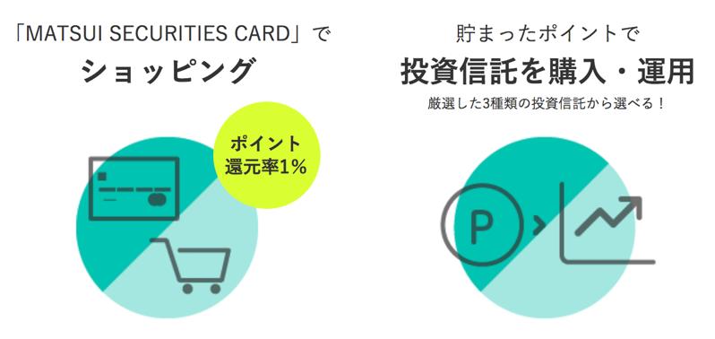 松井証券でポイント投資