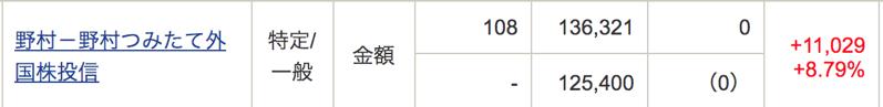 野村外国株投信の2020年の成績