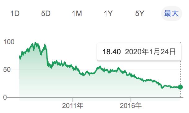 トルコリラ円でのスワップ金利生活