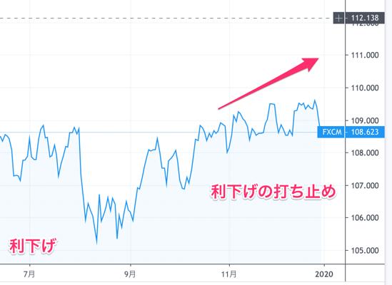利下げと米ドル円の影響