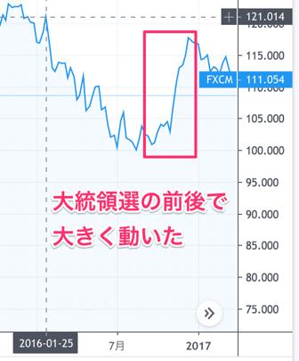大統領選のドル円の値動き