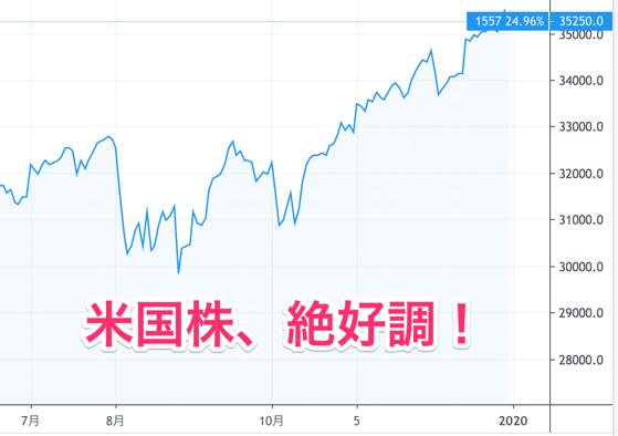 米国株:s&p500のチャート