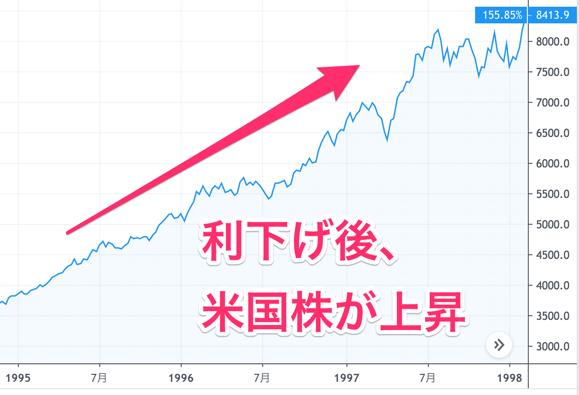 利下げで米国株が上昇