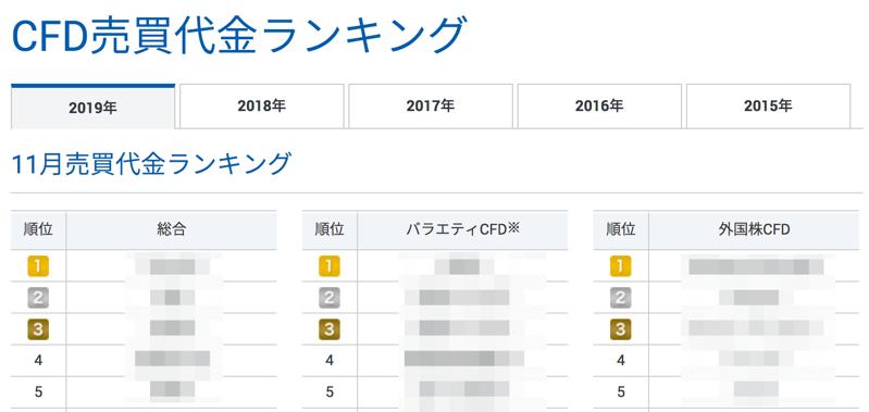 gmoのcfd人気ランキング