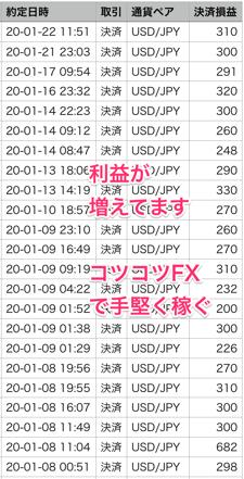 おすすめ自動売買FXでの利益