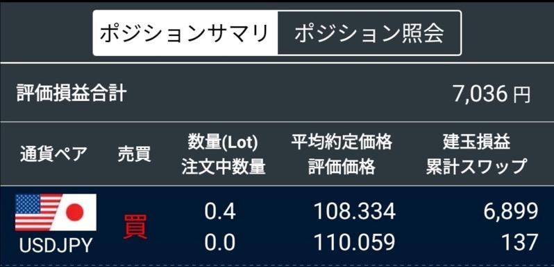 米ドル円スワップポイント生活