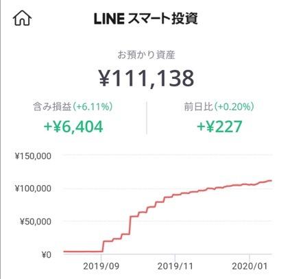 LINEスマート投資の利益