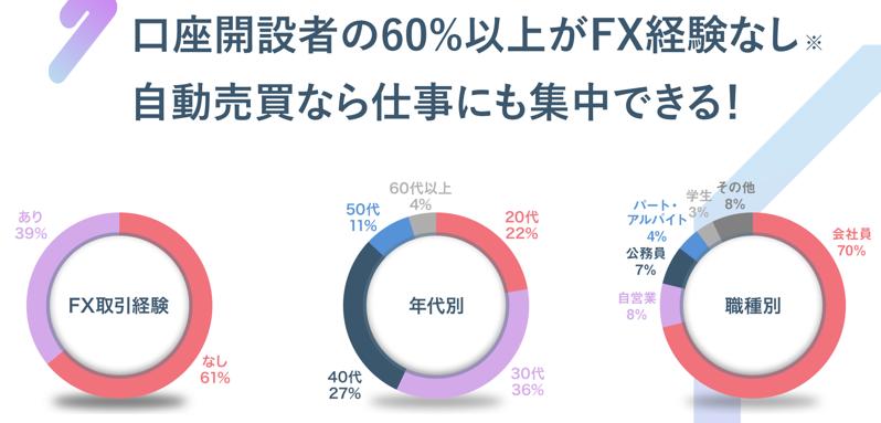 トライオートFX初心者の割合