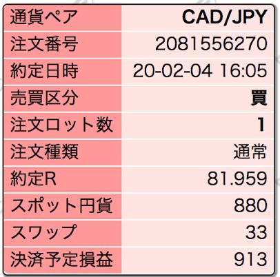 カナダドル円でのスワップ利益