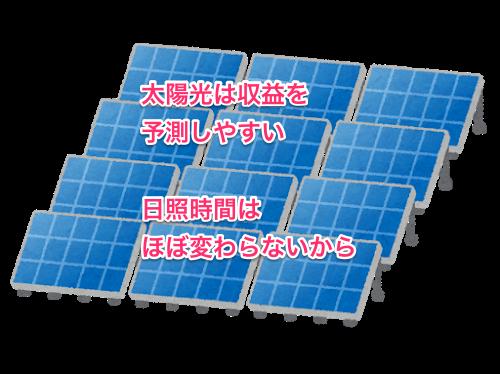 クラウドバンクの太陽光ファンド