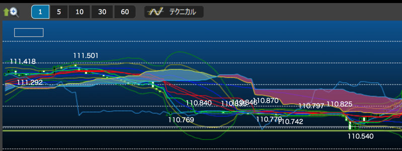 lion boのチャート