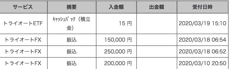トライオートFXの入金履歴