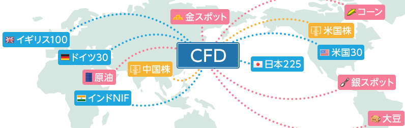 cfdとは?の説明