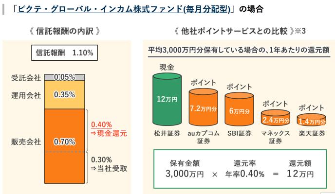 松井で信託報酬キャッシュバック