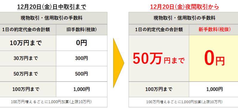 松井証券で株取引コスト無料