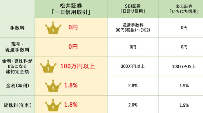 松井証券のデイトレ手数料