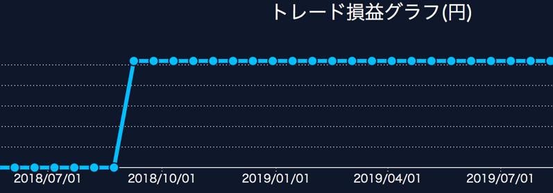 dmm fxのトレード損益グラフ