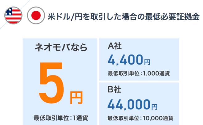 ネオモバfxで米ドル円