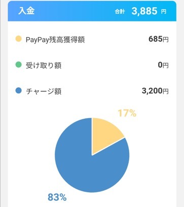 paypayチャージ額