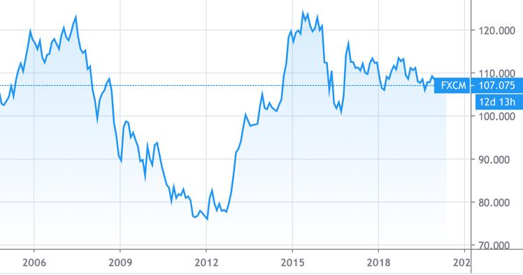 ドル円の長期チャート