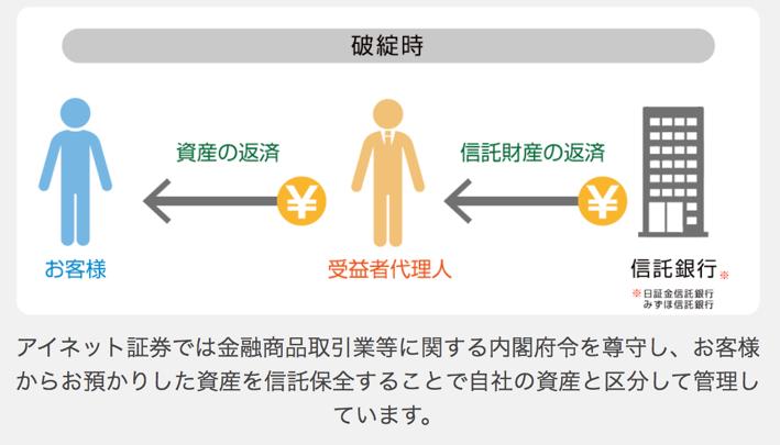 アイネット証券の分別管理