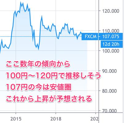 ドル円予想@2020