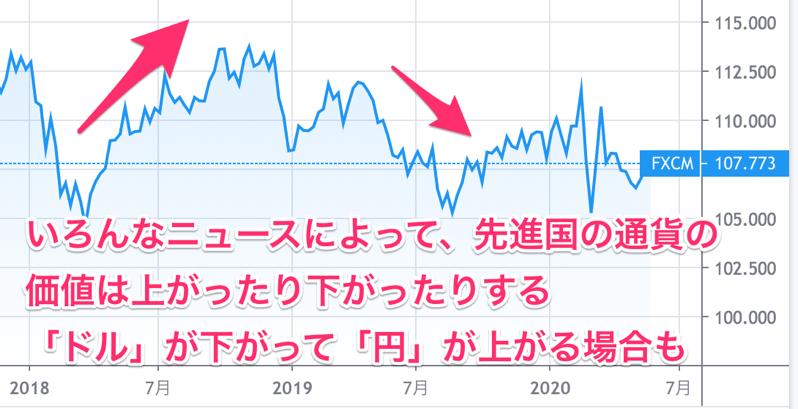 ドル円の値動き