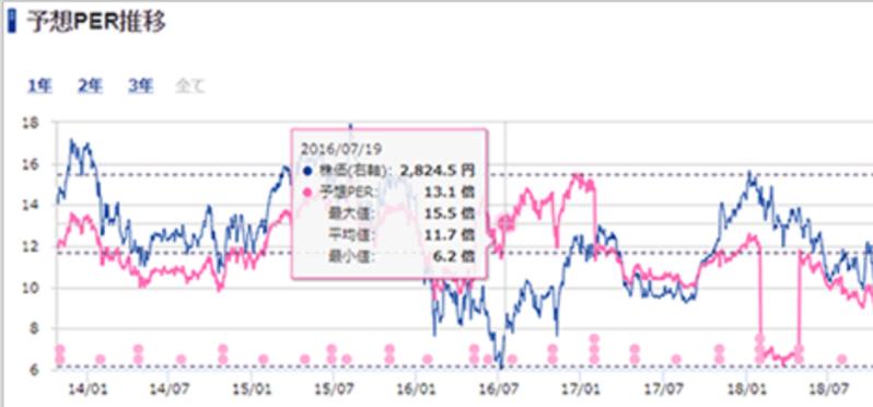 sbi証券の分析ツール