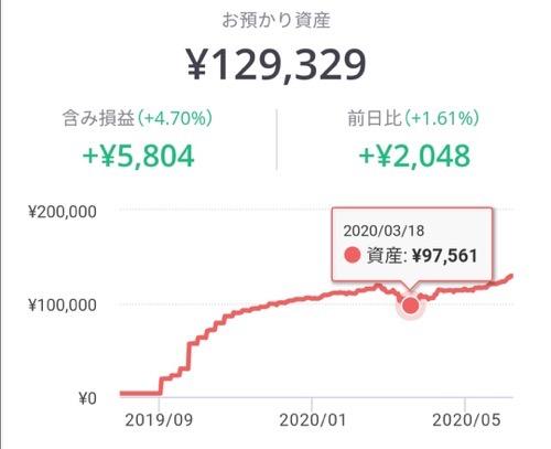 lineワンコイン投資の成績